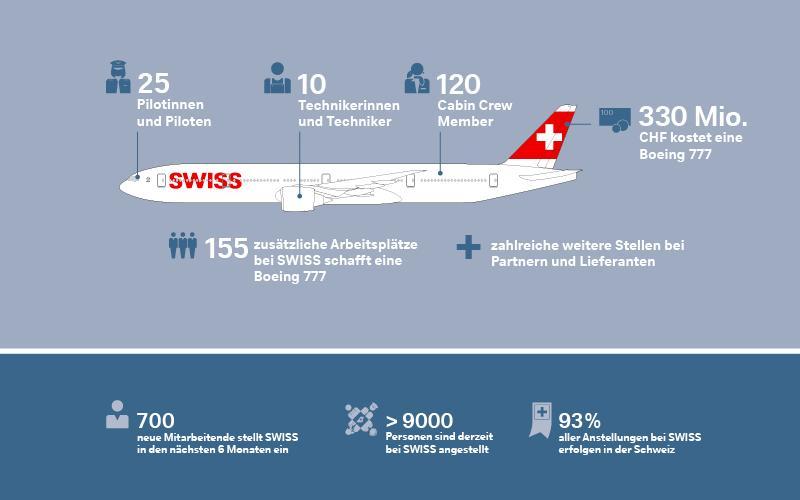 Swiss 777 Neue Stellen