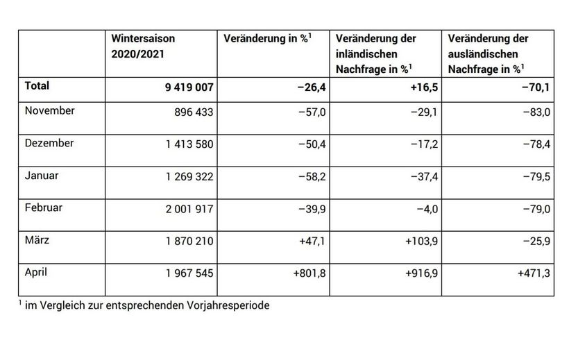 BAF Statistik April