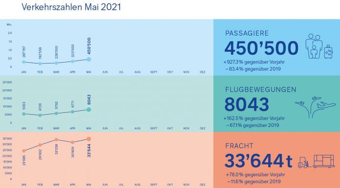 Flughafen Zuerich Grafik Verkehrszahlen Mai21 1 E1623391164500 696x385